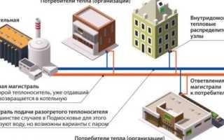 Категории потребителей тепловой энергии